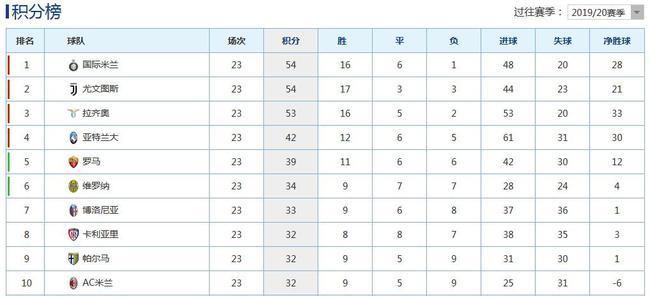 国际米兰4-2逆转战胜AC米兰 反超尤文图斯领跑意