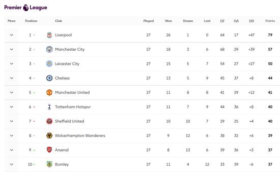利物浦创18连胜44轮不败神迹 再赢4场就能锁定夺