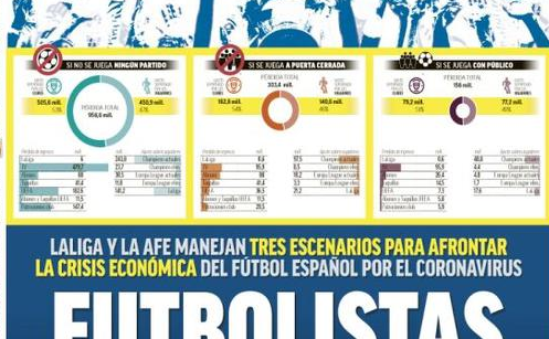 西甲若取消损失将近10亿欧 球员或许要扛一半