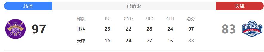 2020CBA第38轮常规赛北控VS天津14分之差获胜,轻松