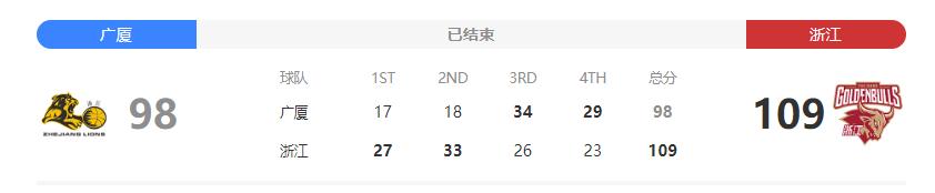 2020CBA第38轮常规赛广厦VS浙江主场战败,是拼尽全