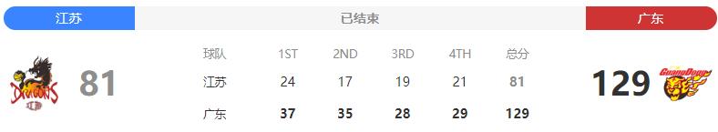 2020CBA常规赛江苏队VS广东队,神秘嘉
