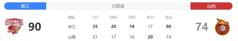 2019-2020赛季CBA复赛第二阶段7月18日浙江vs山西战报