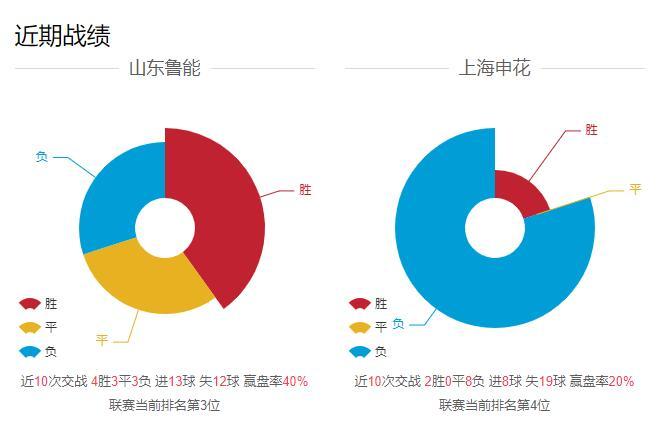 2020年8月5日山东鲁能对战上海申花前瞻 两强之争