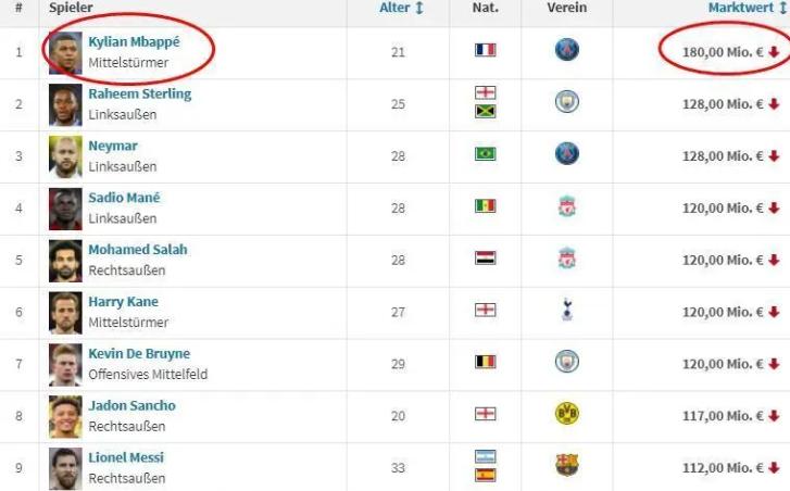 盘点世界足坛球员身价排行:梅西第九,第一果