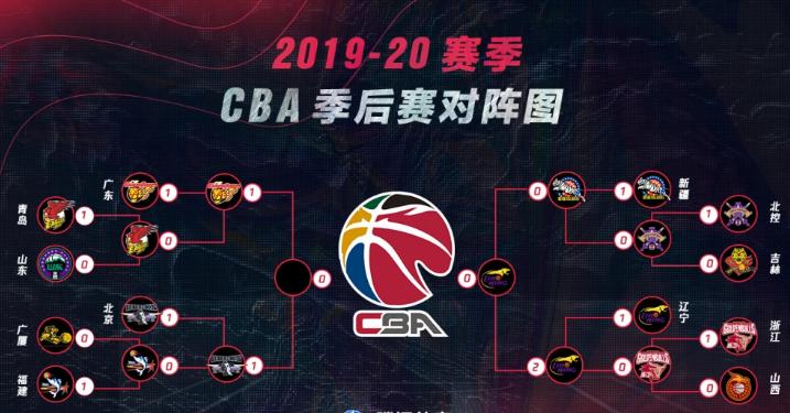 2019-2020赛季CBA总决赛球队是哪两支