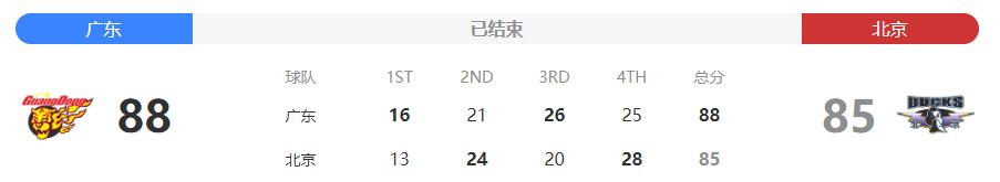 2019-20赛季CBA季后赛半决赛广东险胜北京进入总决