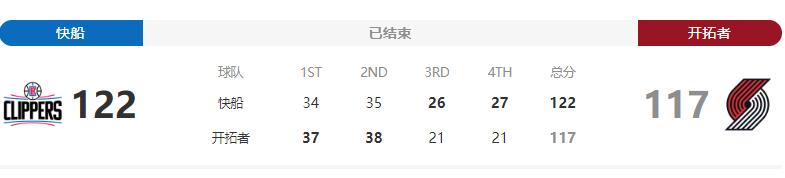 NBA开拓者VS快船,利拉德11次三分球率领球队战胜