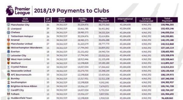 2018/19赛季英超收入公布 2018/19赛季英超收入是多