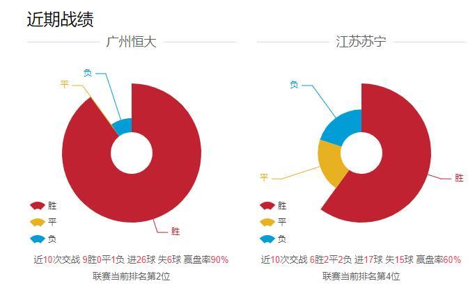 中超第六轮广州恒大对战江苏苏宁前瞻 霸主的对