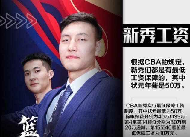 CBA新秀一个月的工资有多少 2020CBA选秀冠军工资是