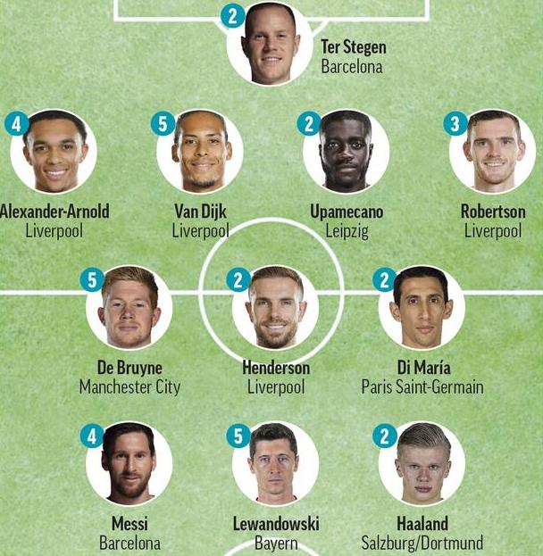 欧冠最佳阵容2020 欧冠最佳11人2020