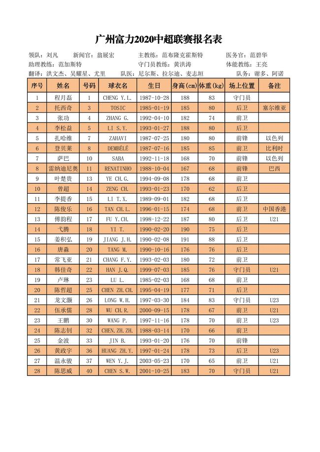 2020广州富力30人大名单 广州富力第一