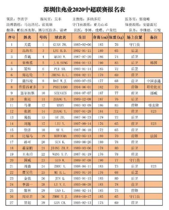 2020深圳佳兆业30人大名单 深圳佳兆业