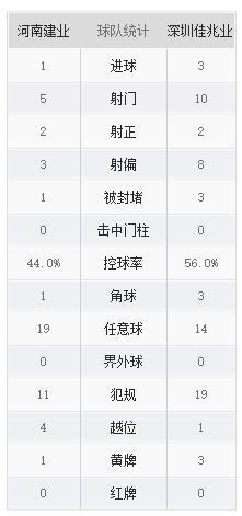 中超第一阶段第11轮河南建业对战深圳