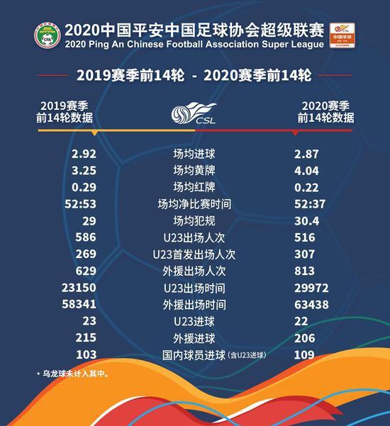2020中超联赛前14轮数据 国内球员进球仅仅外援的