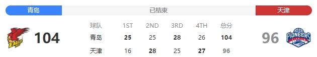 2020/2021赛季CBA常规赛战报:10月24日青